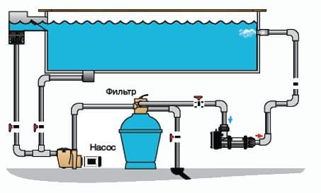 Система фильтрации бассейна - Spbpool.ru